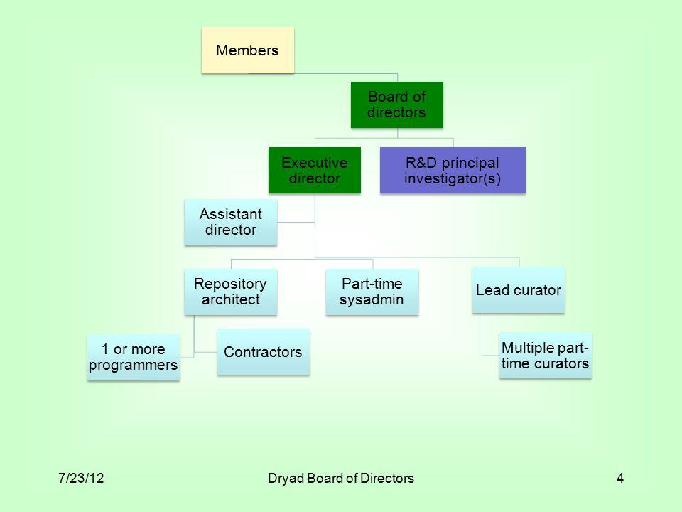 Total number of journals 7/23/12Dryad Board of Directors15