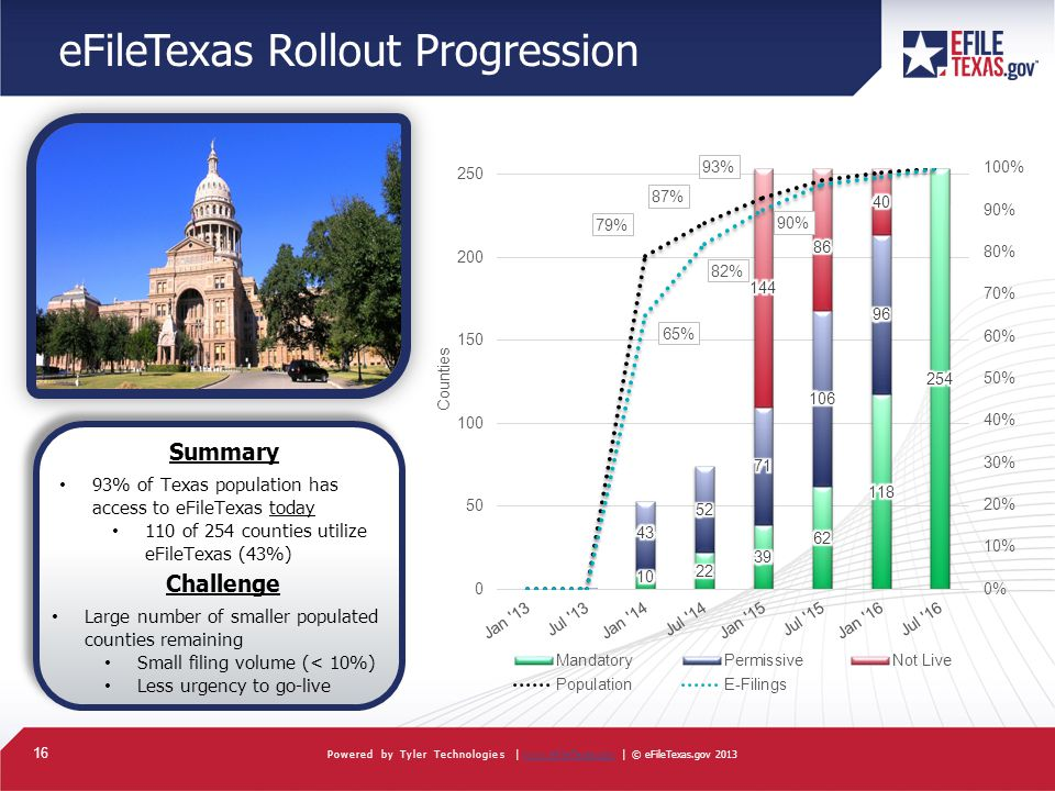 16 Powered by Tyler Technologies |   | © eFileTexas.gov 2013www.eFileTexas.gov eFileTexas Rollout Progression Summary 93% of Texas population has access to eFileTexas today 110 of 254 counties utilize eFileTexas (43%) Challenge Large number of smaller populated counties remaining Small filing volume (< 10%) Less urgency to go-live