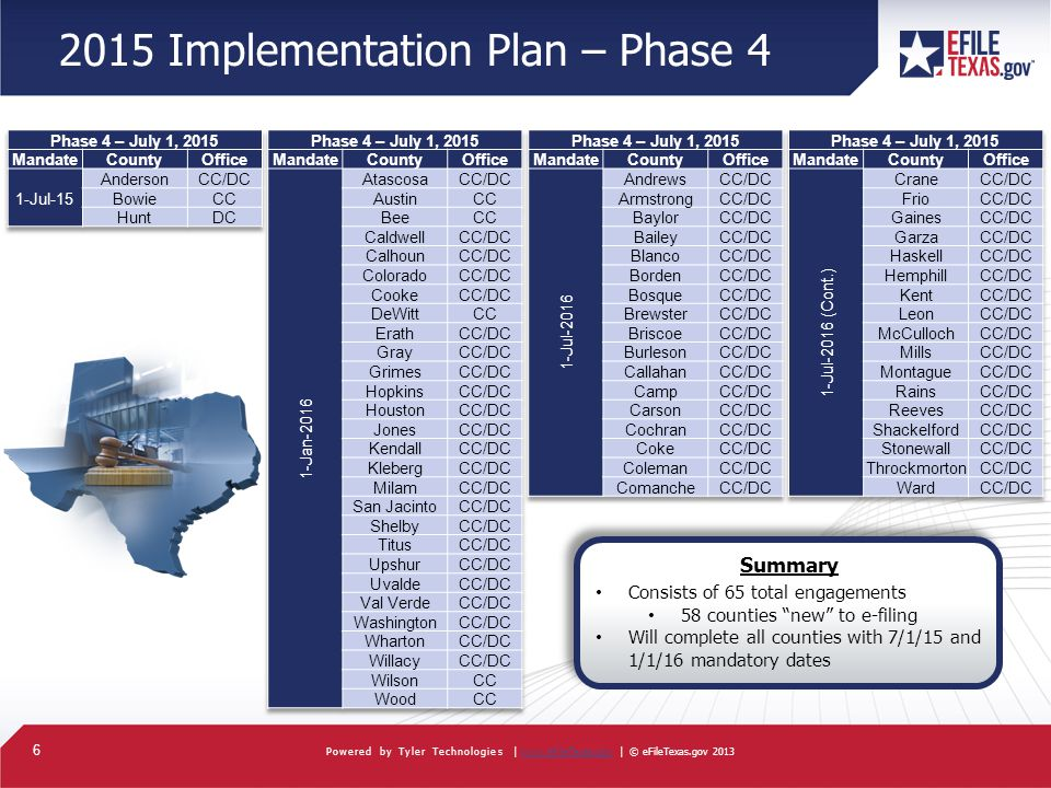 6 Powered by Tyler Technologies |   | © eFileTexas.gov 2013www.eFileTexas.gov 2015 Implementation Plan – Phase 4 Summary Consists of 65 total engagements 58 counties new to e-filing Will complete all counties with 7/1/15 and 1/1/16 mandatory dates Summary Consists of 65 total engagements 58 counties new to e-filing Will complete all counties with 7/1/15 and 1/1/16 mandatory dates