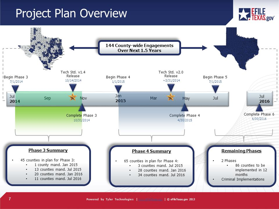 7 Powered by Tyler Technologies |   | © eFileTexas.gov 2013www.eFileTexas.gov Project Plan Overview Jul 2014 SepNovMar May Jan 2015 Begin Phase 5 7/1/2015 Begin Phase 4 1/1/2015 Begin Phase 3 7/1/2014 Complete Phase 4 4/30/ /31/2014 Complete Phase 3 Phase 3 Summary 45 counties in plan for Phase 3: 1 county mand.