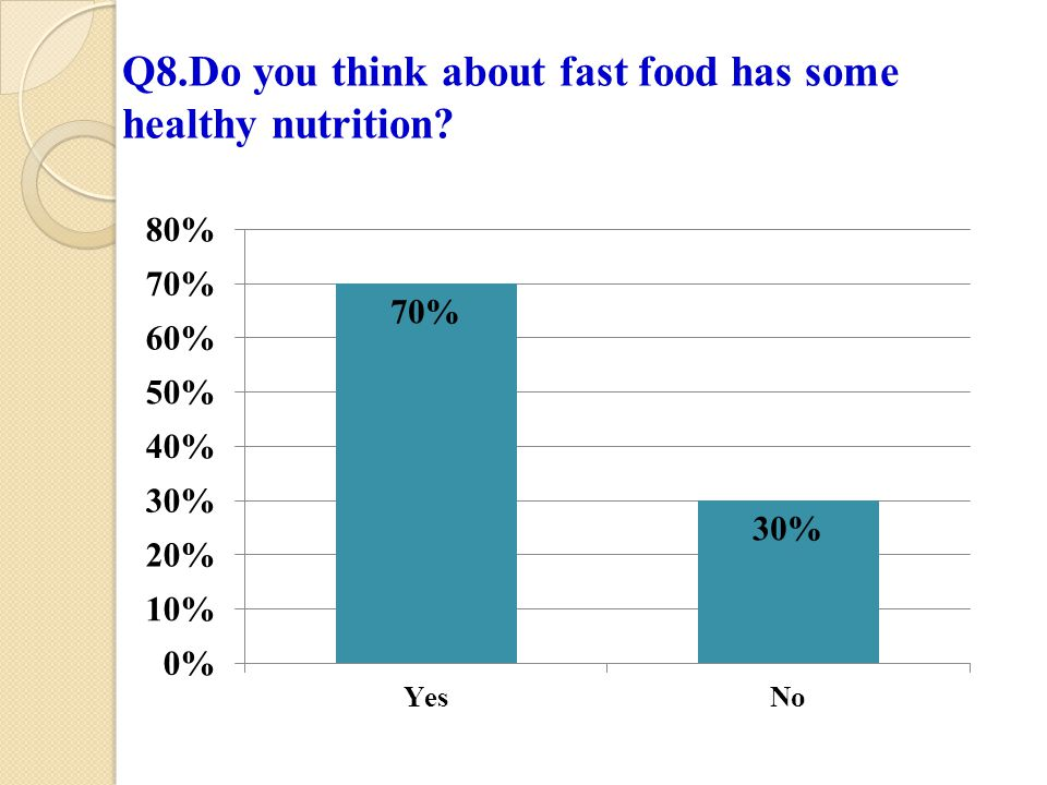 Q8.Do you think about fast food has some healthy nutrition?