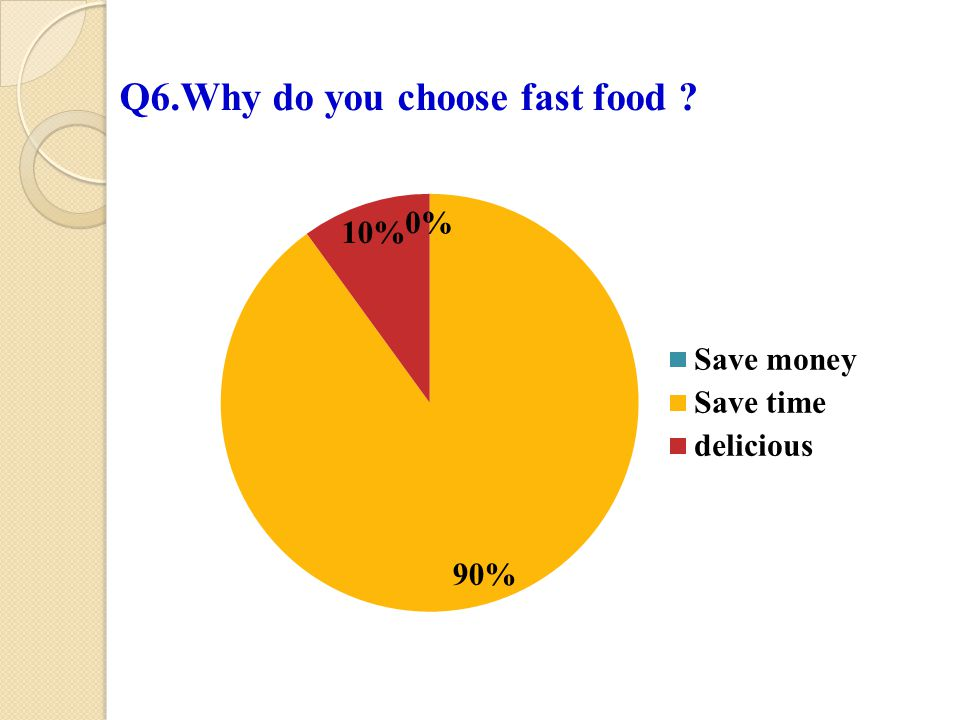 Q6.Why do you choose fast food ?