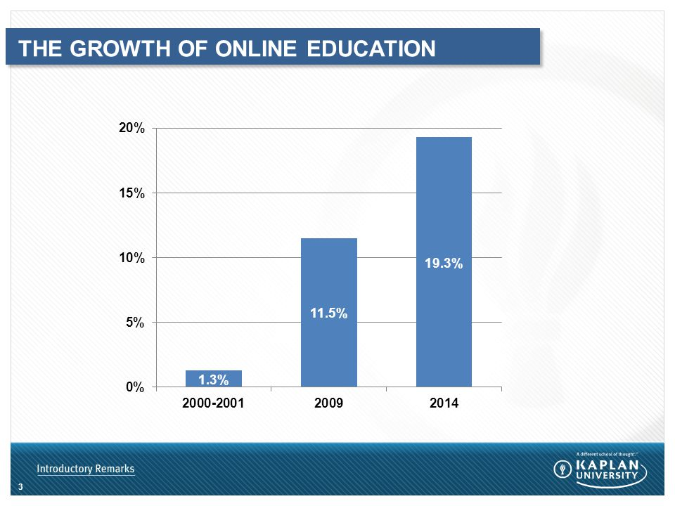 THE GROWTH OF ONLINE EDUCATION 3