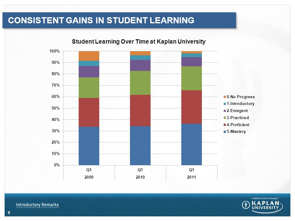 8 CONSISTENT GAINS IN STUDENT LEARNING Student Learning Over Time at Kaplan University 8