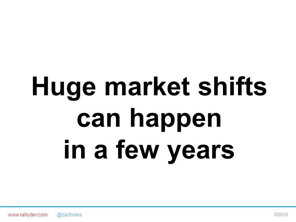 www.rallydev.com @zachnies ©2013 Huge market shifts can happen in a few years