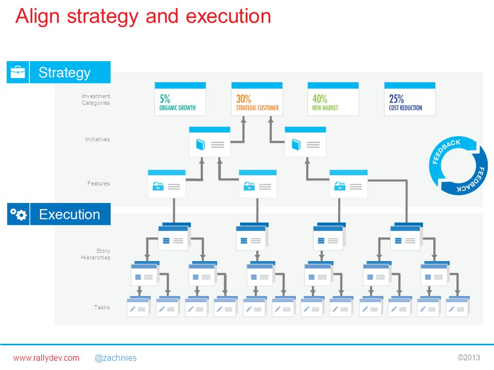 www.rallydev.com @zachnies ©2013 Investment Categories Initiatives Features Story Hierarchies Tasks Align strategy and execution