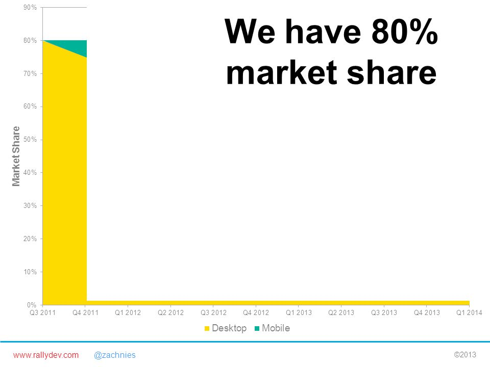 www.rallydev.com @zachnies ©2013 We have 80% market share