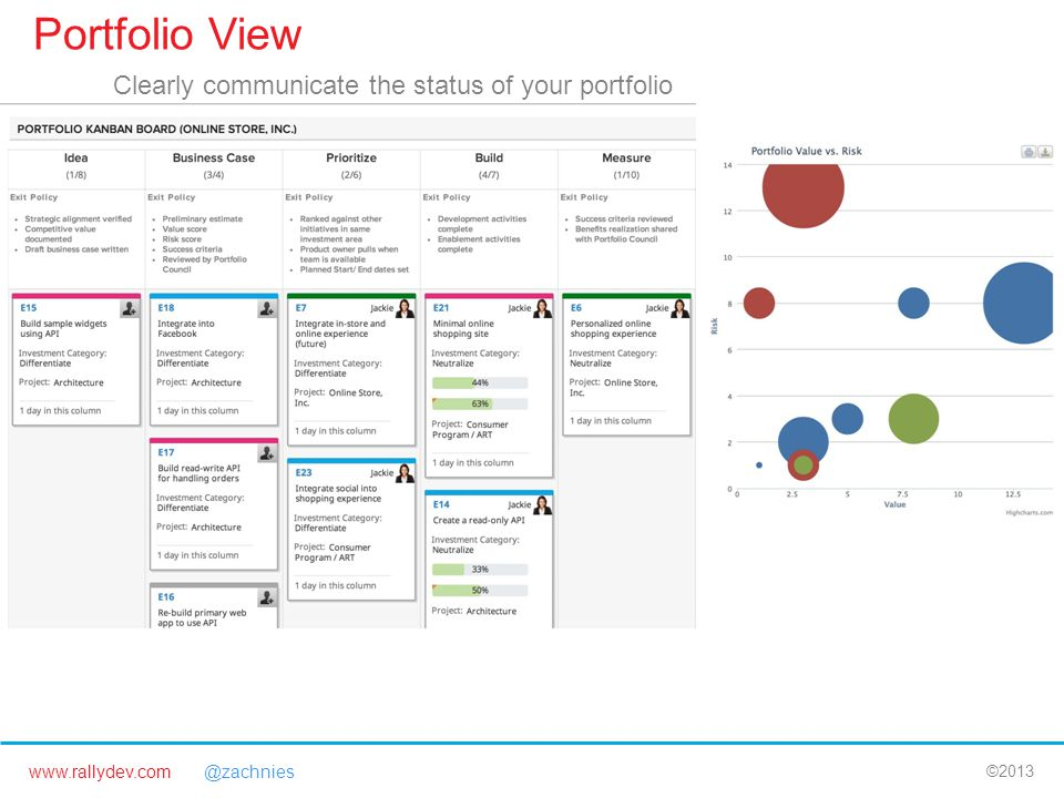 www.rallydev.com @zachnies ©2013 Portfolio View Clearly communicate the status of your portfolio