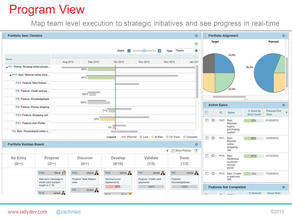 www.rallydev.com @zachnies ©2013 Program View Map team level execution to strategic initiatives and see progress in real-time