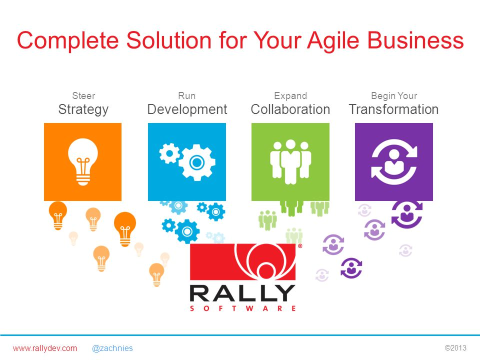 www.rallydev.com @zachnies ©2013 Complete Solution for Your Agile Business Begin Your Transformation Expand Collaboration Run Development Steer Strategy