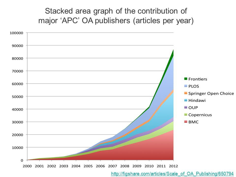 http://figshare.com/articles/Scale_of_OA_Publishing/650794 Stacked area graph of the contribution of major 'APC' OA publishers (articles per year)