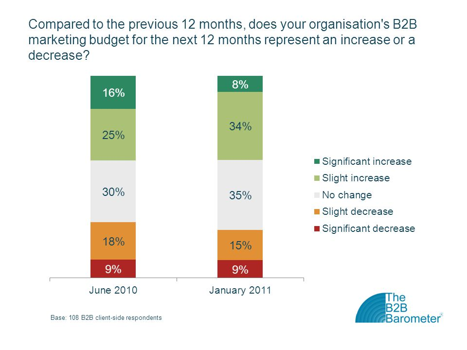 Compared to the previous 12 months, does your organisation s B2B marketing budget for the next 12 months represent an increase or a decrease?