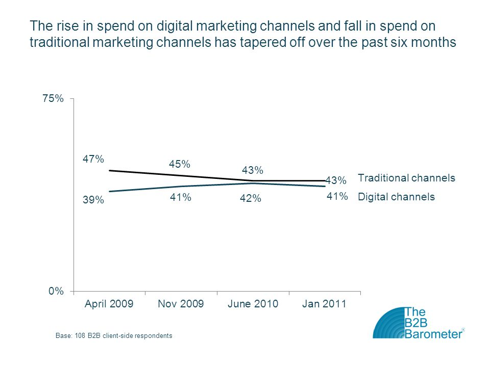The rise in spend on digital marketing channels and fall in spend on traditional marketing channels has tapered off over the past six months
