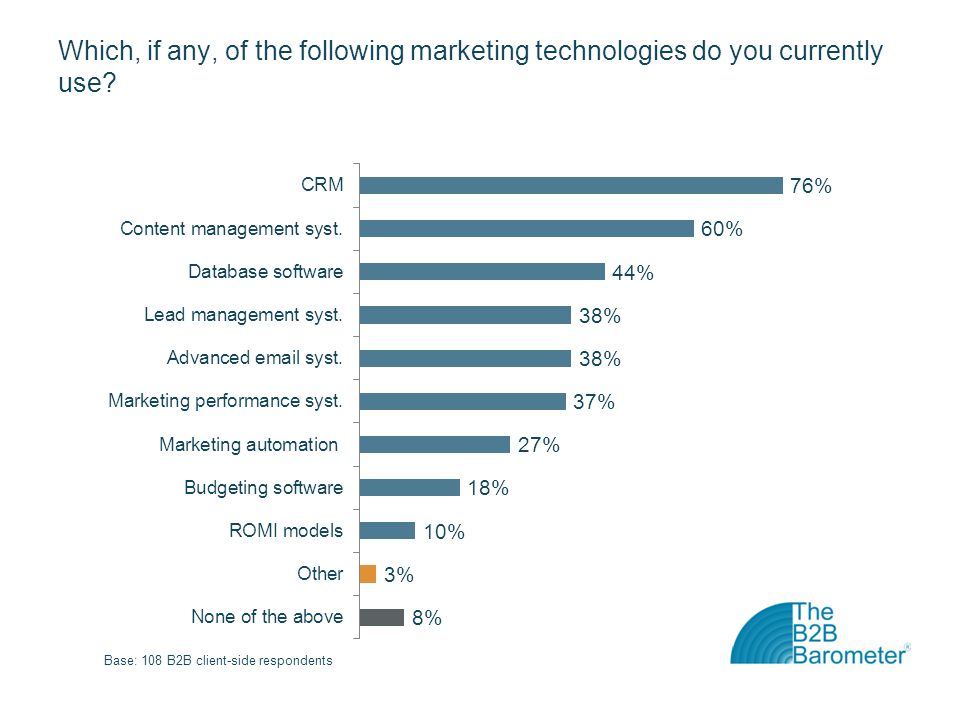 Which, if any, of the following marketing technologies do you currently use