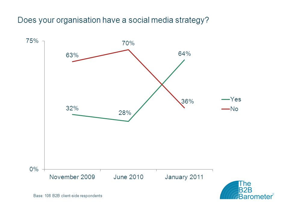 Does your organisation have a social media strategy? Base: 108 B2B client-side respondents