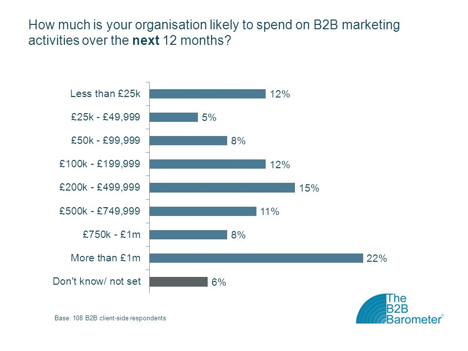 How much is your organisation likely to spend on B2B marketing activities over the next 12 months.