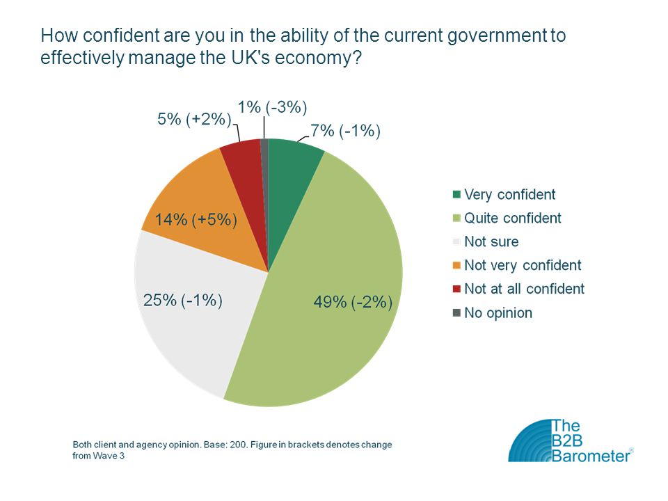 How confident are you in the ability of the current government to effectively manage the UK s economy?