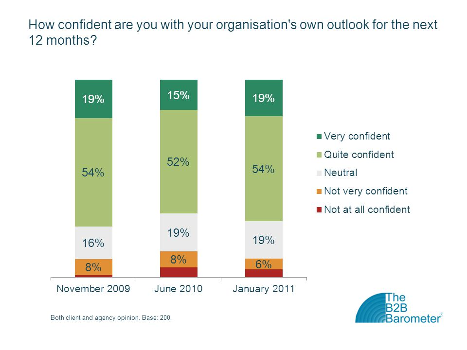 How confident are you with your organisation s own outlook for the next 12 months?