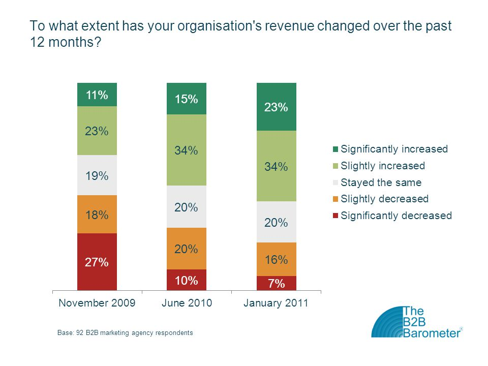 To what extent has your organisation s revenue changed over the past 12 months?