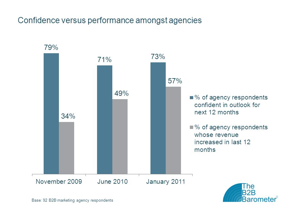 Confidence versus performance amongst agencies