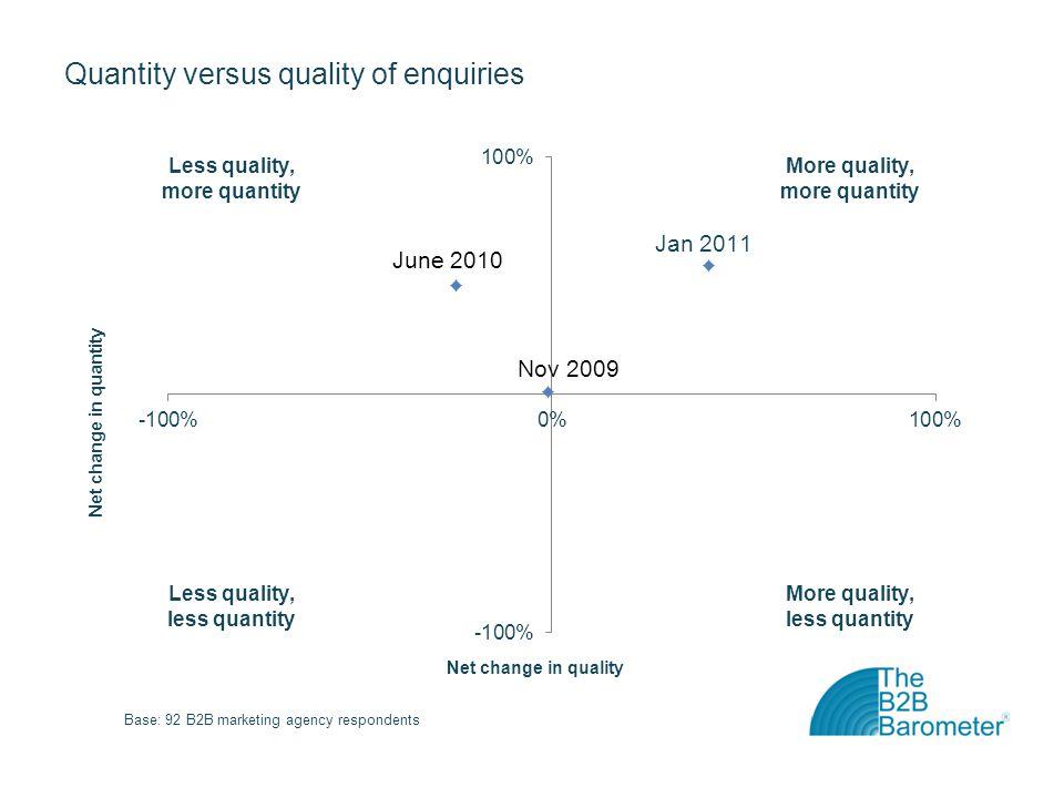 Quantity versus quality of enquiries