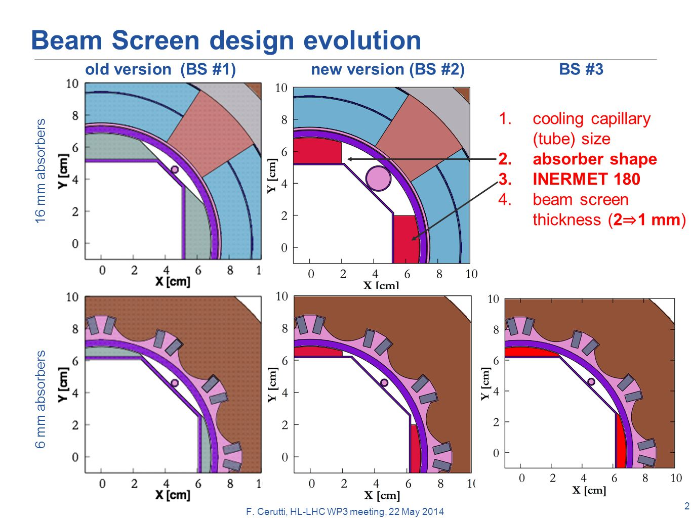 F. Cerutti, HL-LHC WP3 meeting, 22 May 2014 Beam Screen design evolution 16 mm absorbers 6 mm absorbers old version (BS #1) new version (BS #2) 1.cool