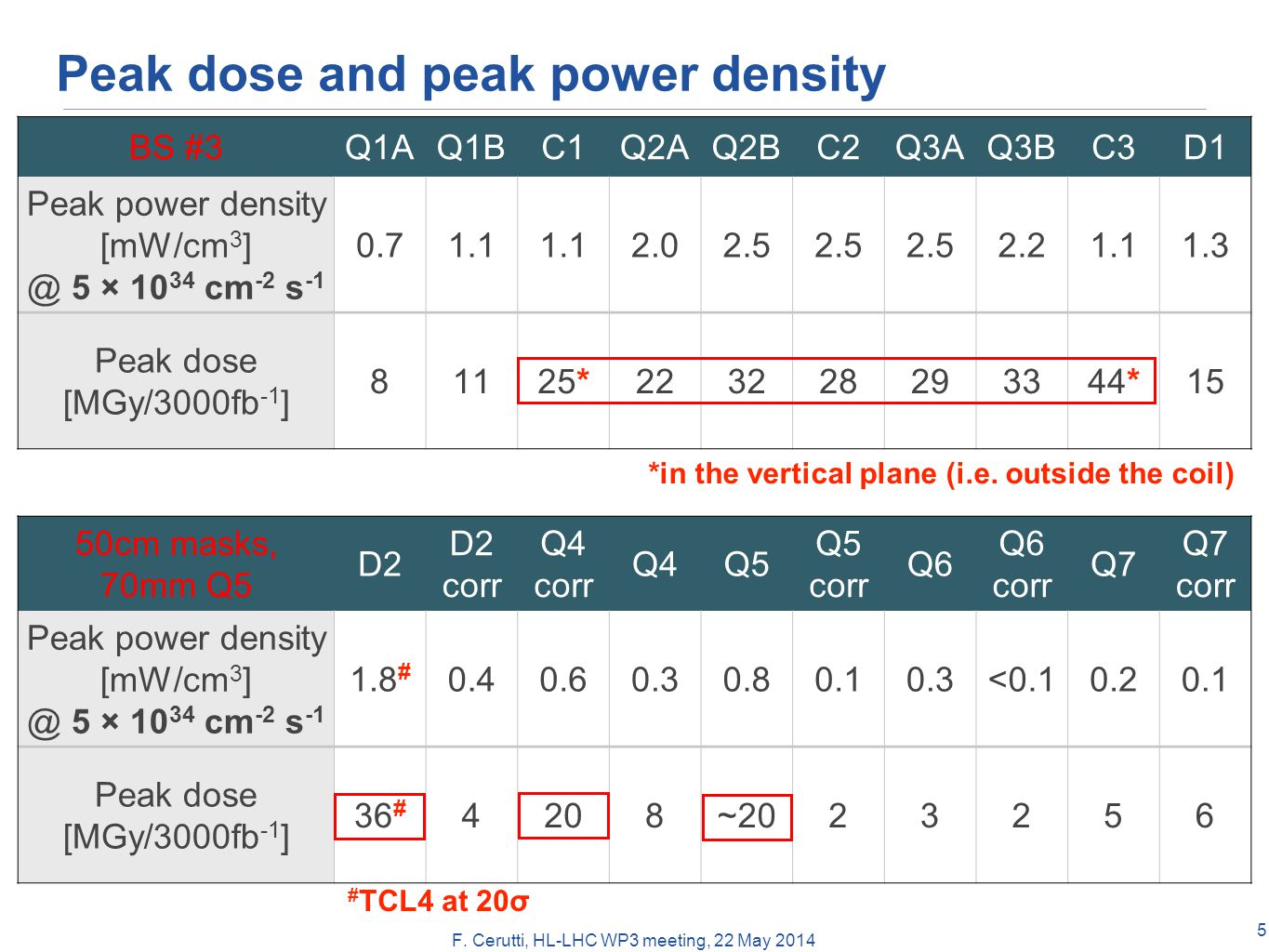 F. Cerutti, HL-LHC WP3 meeting, 22 May 2014 Peak dose and peak power density 5 BS #3Q1AQ1BC1Q2AQ2BC2Q3AQ3BC3D1 Peak power density [mW/cm 3 ] @ 5 × 10