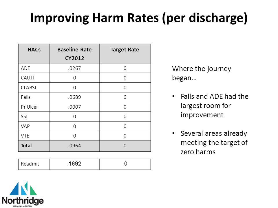 Improving Harm Rates (per discharge) HACs Baseline Rate CY2012 Target Rate ADE.02670 CAUTI00 CLABSI00 Falls.06890 Pr Ulcer.00070 SSI00 VAP00 VTE00 Tot