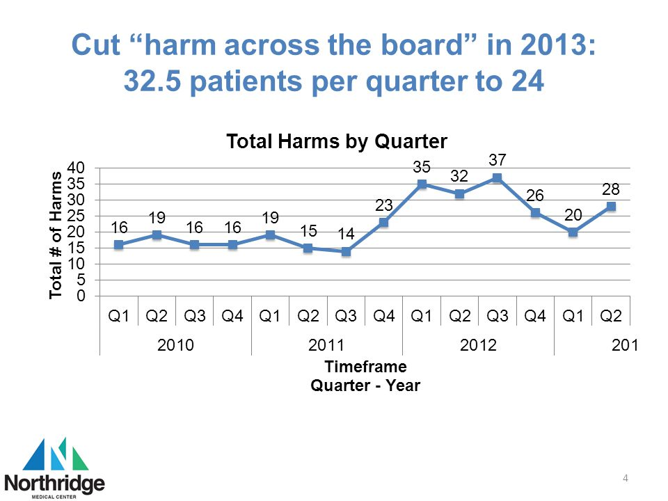 """Cut """"harm across the board"""" in 2013: 32.5 patients per quarter to 24 4"""