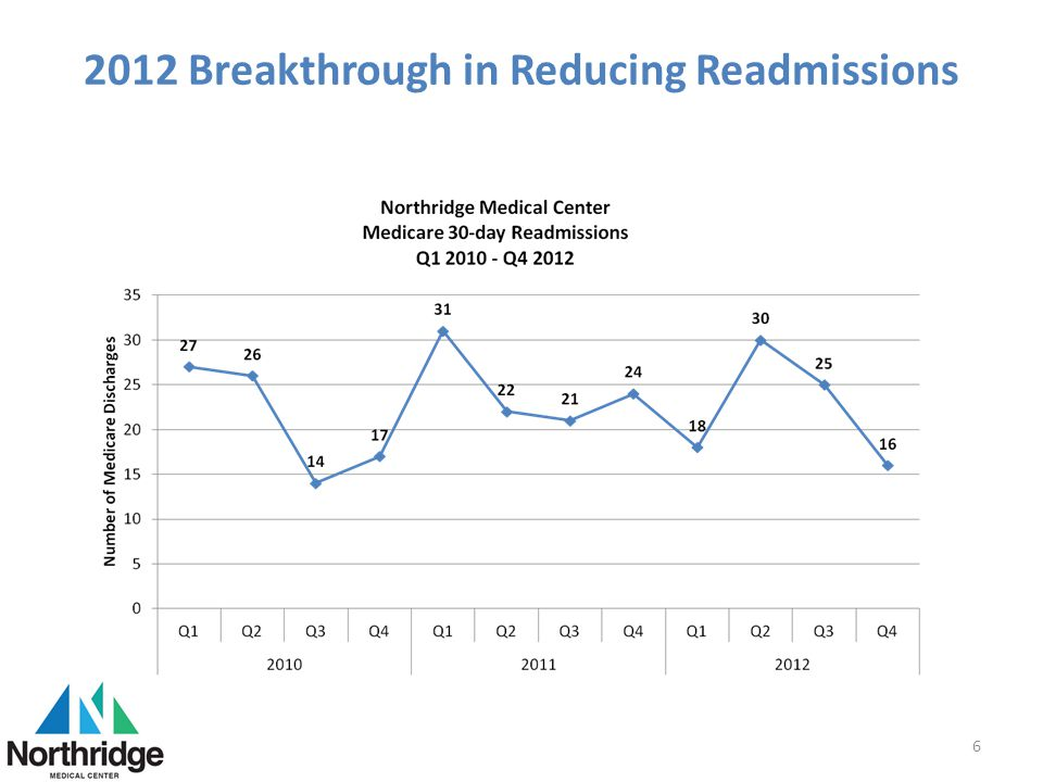 2012 Breakthrough in Reducing Readmissions 6