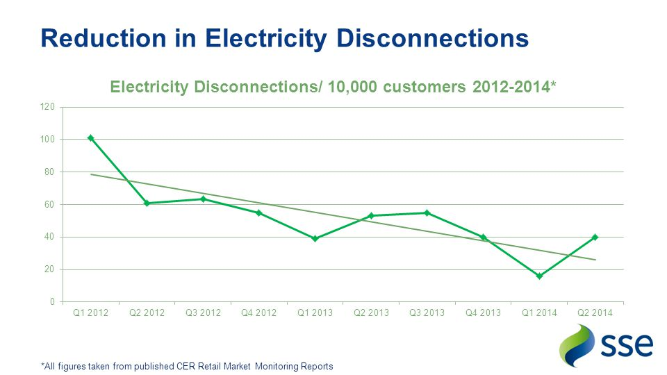 Reduction in Electricity Disconnections *All figures taken from published CER Retail Market Monitoring Reports