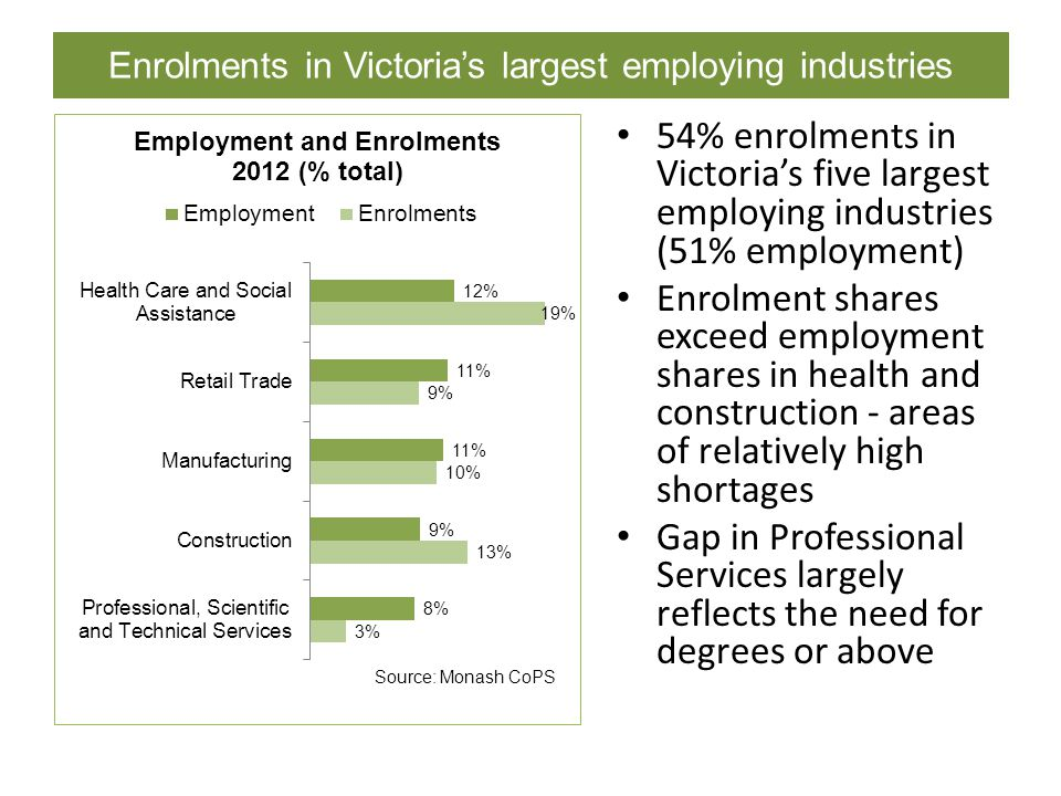 Enrolments in Victoria's largest employing industries 54% enrolments in Victoria's five largest employing industries (51% employment) Enrolment shares