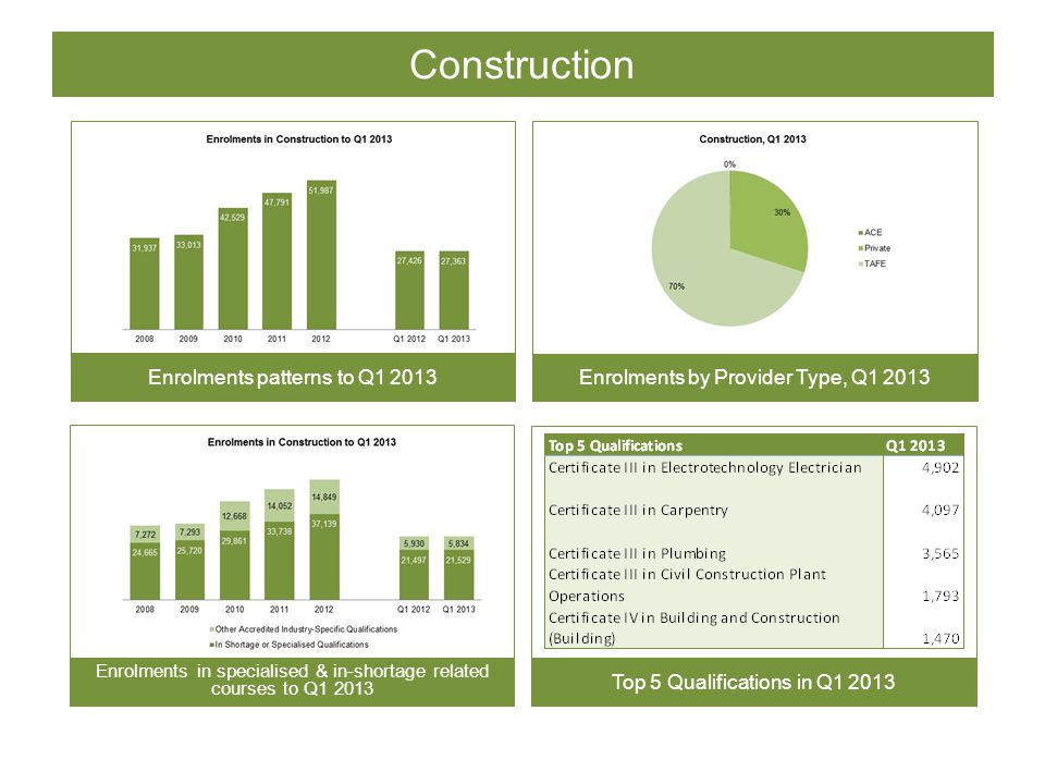 Construction Enrolments patterns to Q1 2013 Enrolments by Provider Type, Q1 2013 Enrolments in specialised & in-shortage related courses to Q1 2013 Top 5 Qualifications in Q1 2013