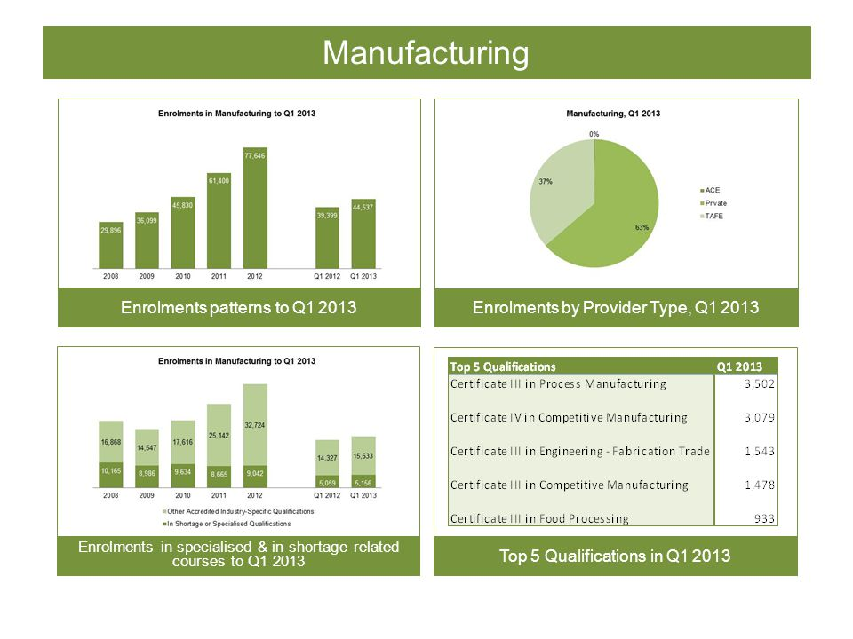 Manufacturing Enrolments patterns to Q1 2013 Enrolments by Provider Type, Q1 2013 Enrolments in specialised & in-shortage related courses to Q1 2013 Top 5 Qualifications in Q1 2013