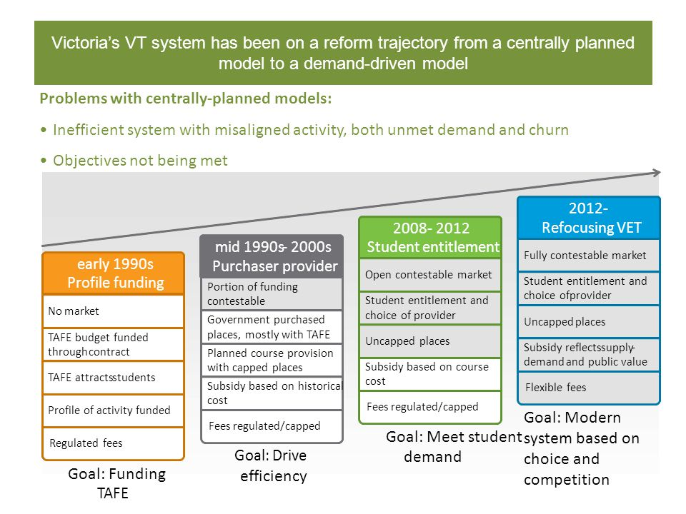 Victoria's VT system has been on a reform trajectory from a centrally planned model to a demand-driven model Problems with centrally-planned models: I