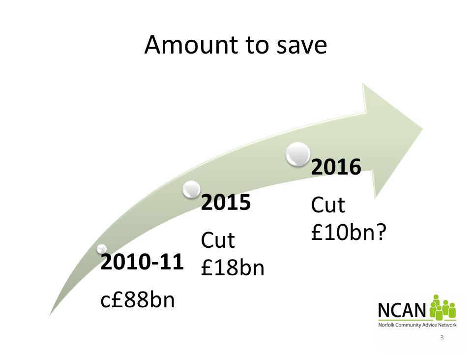 Amount to save 2010-11 c£88bn 2015 Cut £18bn 2016 Cut £10bn? 3