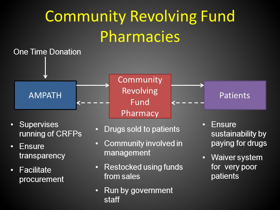 Community Revolving Fund Pharmacies AMPATH Community Revolving Fund Pharmacy Patients One Time Donation Supervises running of CRFPs Ensure transparency Facilitate procurement Drugs sold to patients Community involved in management Restocked using funds from sales Run by government staff Ensure sustainability by paying for drugs Waiver system for very poor patients