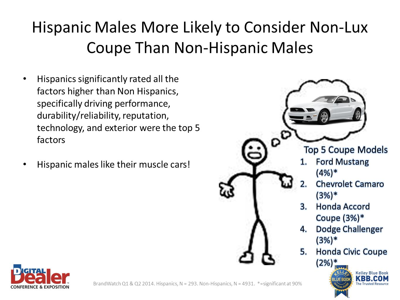 Hispanic Males More Likely to Consider Non-Lux Coupe Than Non-Hispanic Males Hispanics significantly rated all the factors higher than Non Hispanics,