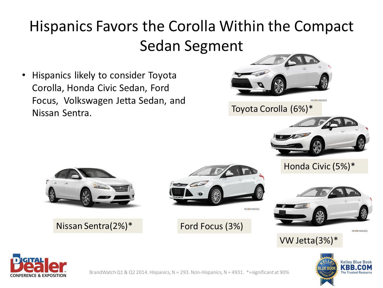 Hispanics Favors the Corolla Within the Compact Sedan Segment Hispanics likely to consider Toyota Corolla, Honda Civic Sedan, Ford Focus, Volkswagen J