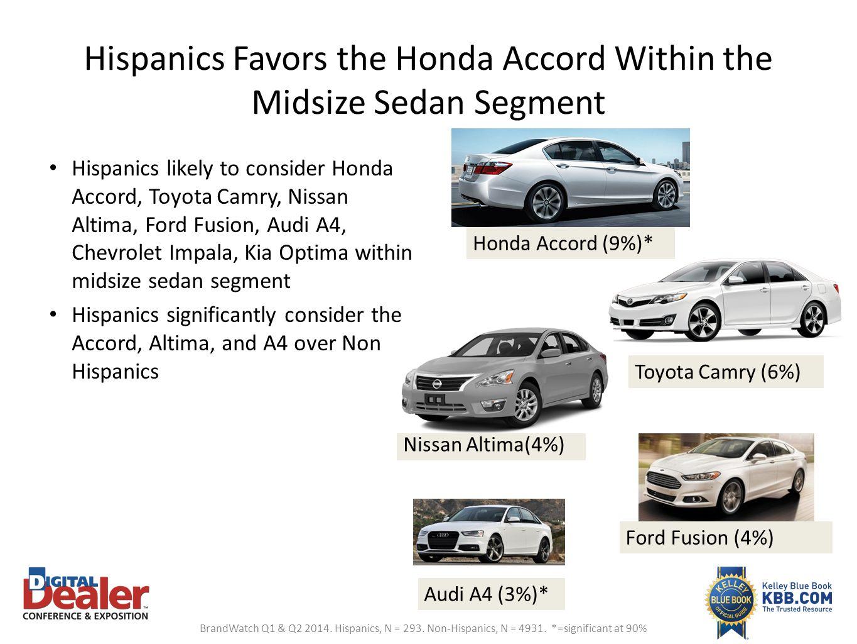 Hispanics Favors the Honda Accord Within the Midsize Sedan Segment Hispanics likely to consider Honda Accord, Toyota Camry, Nissan Altima, Ford Fusion