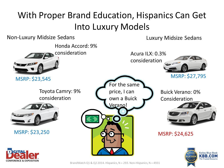 With Proper Brand Education, Hispanics Can Get Into Luxury Models Non-Luxury Midsize Sedans Luxury Midsize Sedans Honda Accord: 9% consideration Toyot