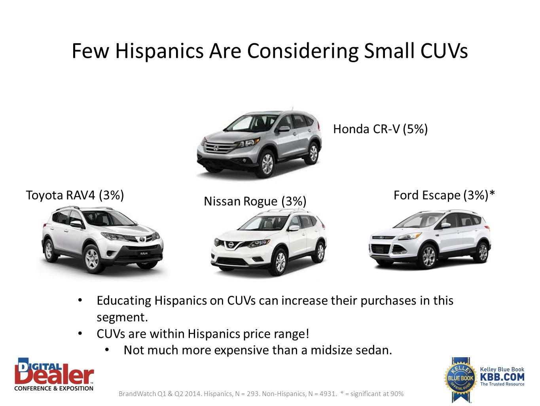 Few Hispanics Are Considering Small CUVs BrandWatch Q1 & Q2 2014. Hispanics, N = 293. Non-Hispanics, N = 4931. * = significant at 90% Educating Hispan