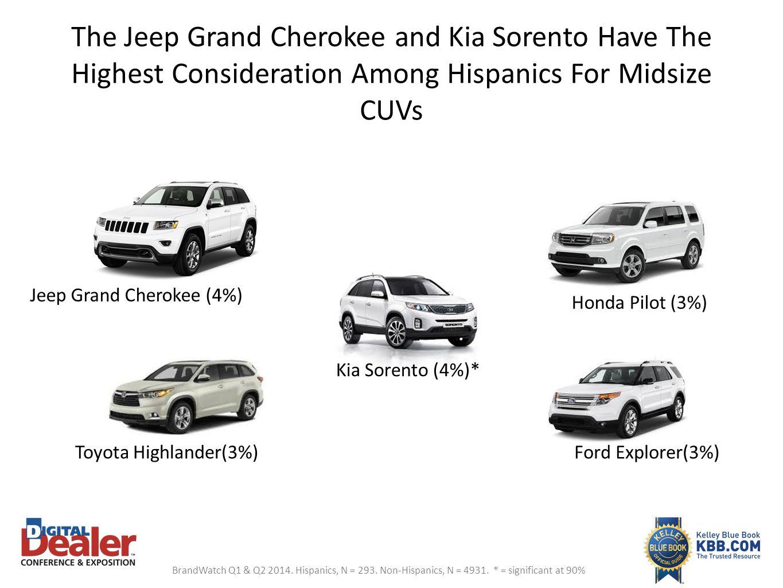 The Jeep Grand Cherokee and Kia Sorento Have The Highest Consideration Among Hispanics For Midsize CUVs Jeep Grand Cherokee (4%) Kia Sorento (4%)* Hon