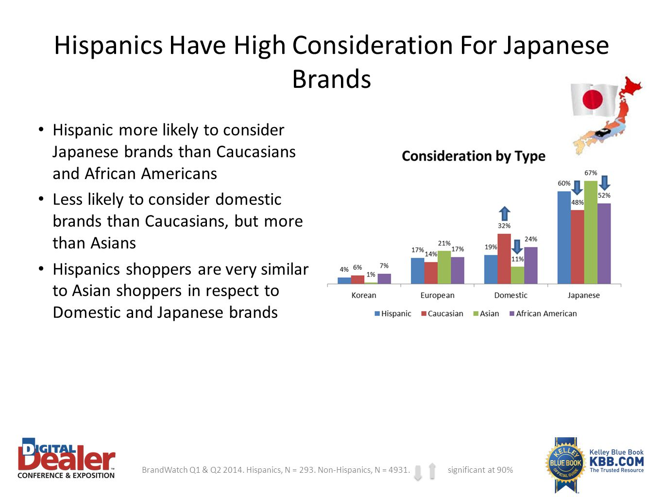 Hispanics Consider Import Brands When Looking At Non-Luxury Vehicles 34% Toyota 23% Nissan 31% Honda 26% Chevrolet 27% Ford BrandWatch Q1 & Q2 2014.