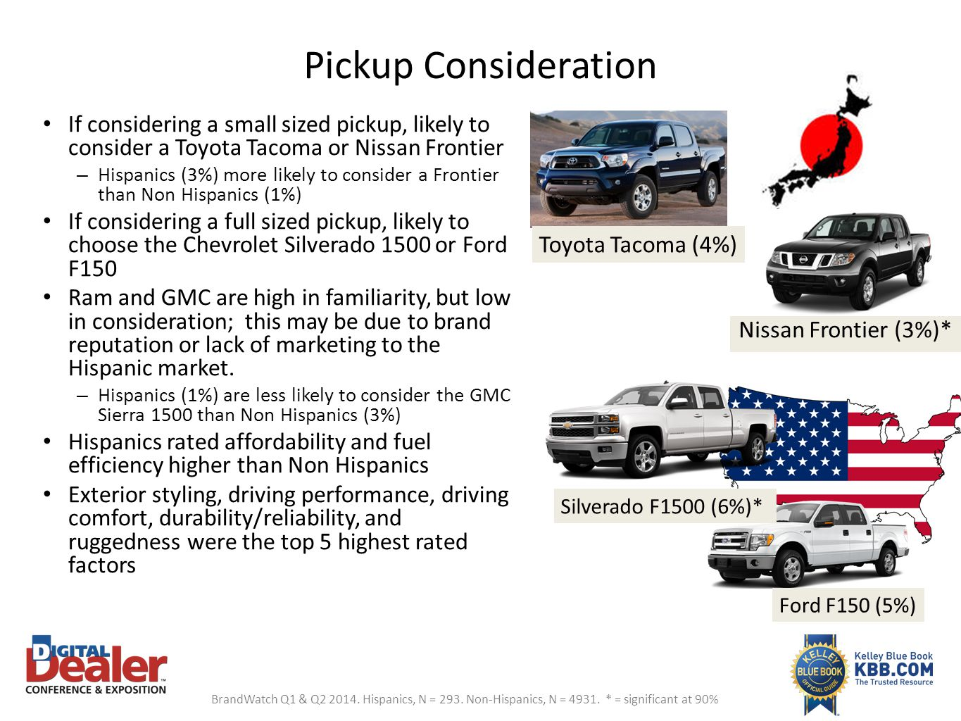 Pickup Consideration If considering a small sized pickup, likely to consider a Toyota Tacoma or Nissan Frontier – Hispanics (3%) more likely to consid