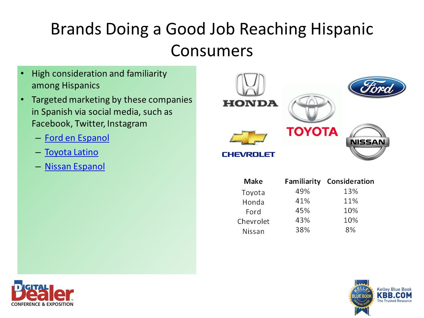 Brands Doing a Good Job Reaching Hispanic Consumers High consideration and familiarity among Hispanics Targeted marketing by these companies in Spanis