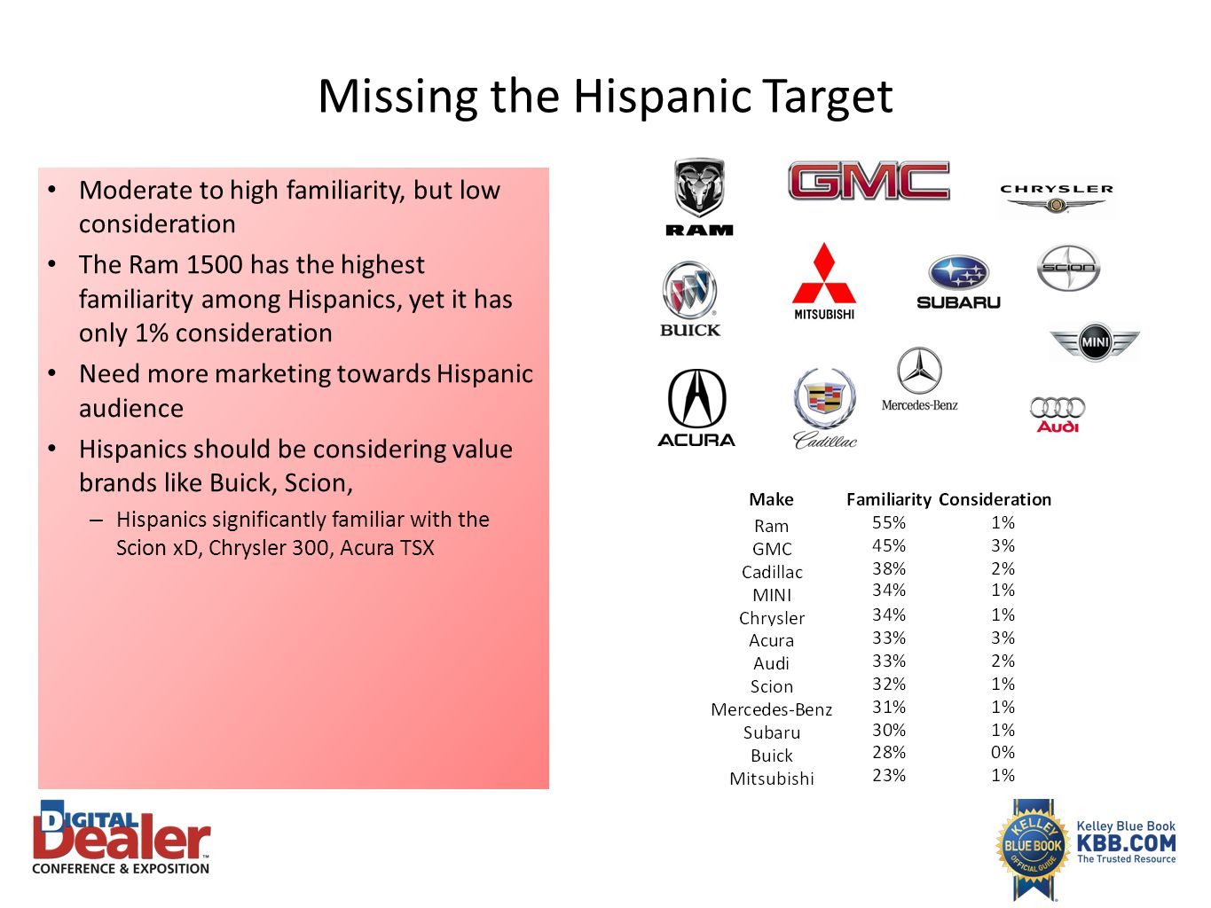 Missing the Hispanic Target Moderate to high familiarity, but low consideration The Ram 1500 has the highest familiarity among Hispanics, yet it has o