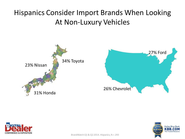 Hispanics Consider Import Brands When Looking At Non-Luxury Vehicles 34% Toyota 23% Nissan 31% Honda 26% Chevrolet 27% Ford BrandWatch Q1 & Q2 2014. H
