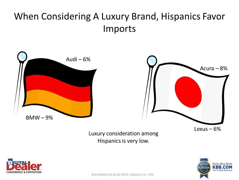 When Considering A Luxury Brand, Hispanics Favor Imports BrandWatch Q1 & Q2 2014. Hispanics, N = 293 BMW – 9% Audi – 6% Lexus – 6% Acura – 8% Luxury c
