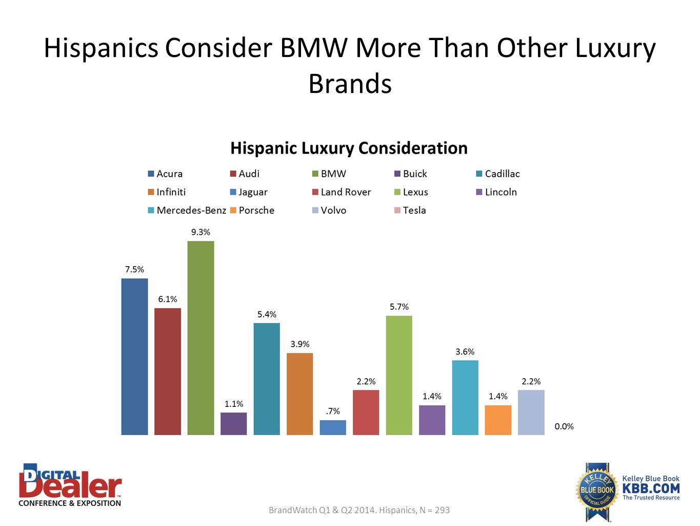 Hispanics Consider BMW More Than Other Luxury Brands BrandWatch Q1 & Q2 2014. Hispanics, N = 293
